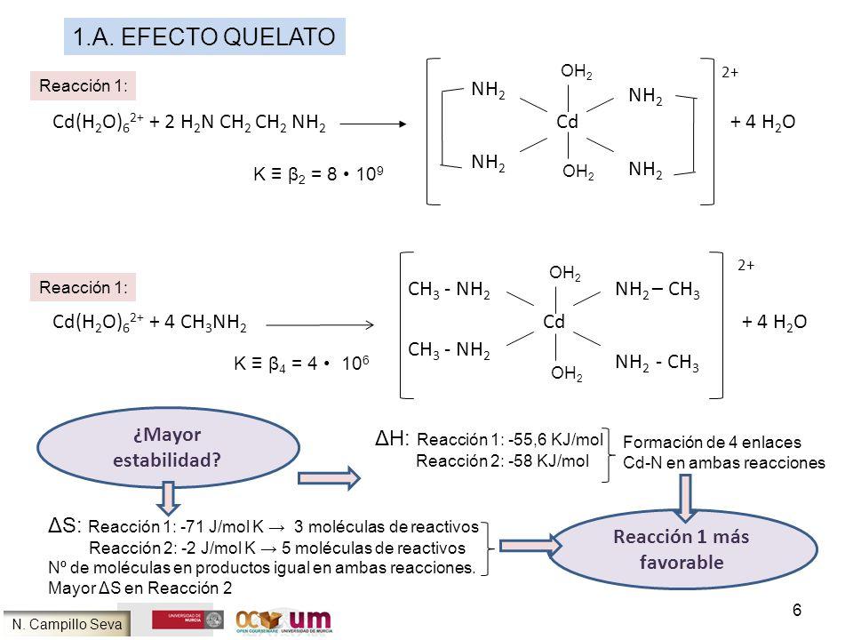 Reacción 1 más favorable ¿Mayor estabilidad? Cd(H 2 O) 6 2+ + 2 H 2 N CH 2 CH 2 NH 2 Cd + 4 H 2 O NH 2 2+ Cd(H 2 O) 6 2+ + 4 CH 3 NH 2 Cd + 4 H 2 O NH