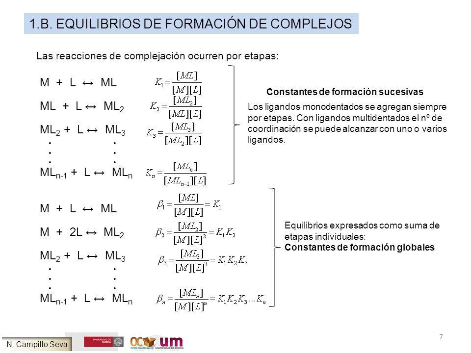 7 1.B. EQUILIBRIOS DE FORMACIÓN DE COMPLEJOS Las reacciones de complejación ocurren por etapas: M + L ML ML + L ML 2 ML 2 + L ML 3 ML n-1 + L ML n Los