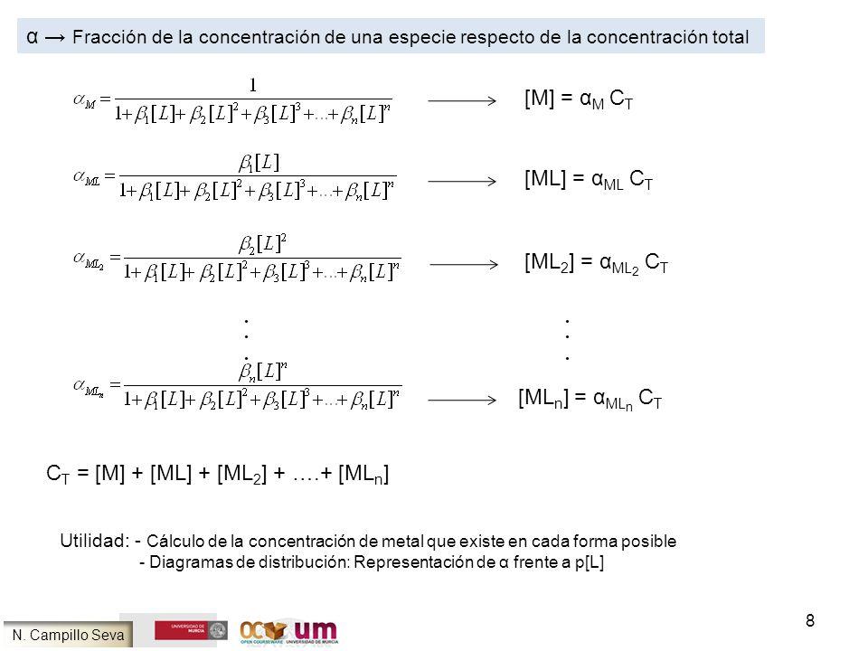 8 Utilidad: - Cálculo de la concentración de metal que existe en cada forma posible - Diagramas de distribución: Representación de α frente a p[L] N.