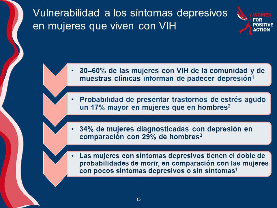 15 Vulnerabilidad a los síntomas depresivos en mujeres que viven con VIH 15 Probabilidad de presentar trastornos de estrés agudo un 17% mayor en mujer
