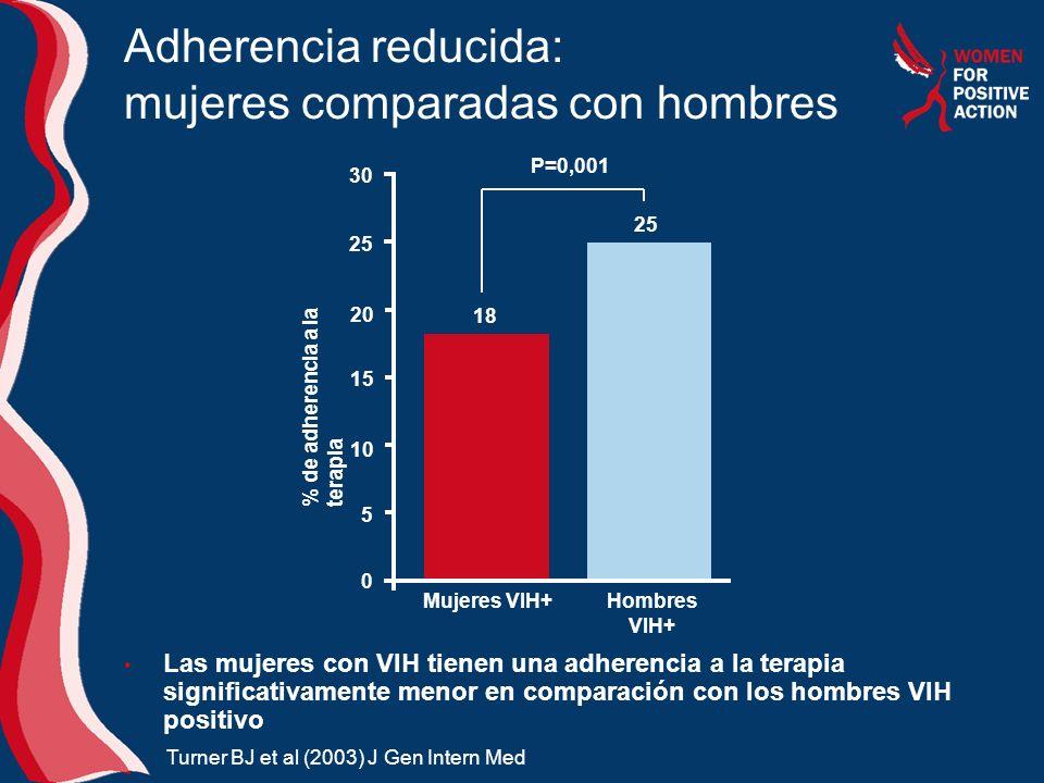 Adherencia reducida: mujeres comparadas con hombres Las mujeres con VIH tienen una adherencia a la terapia significativamente menor en comparación con