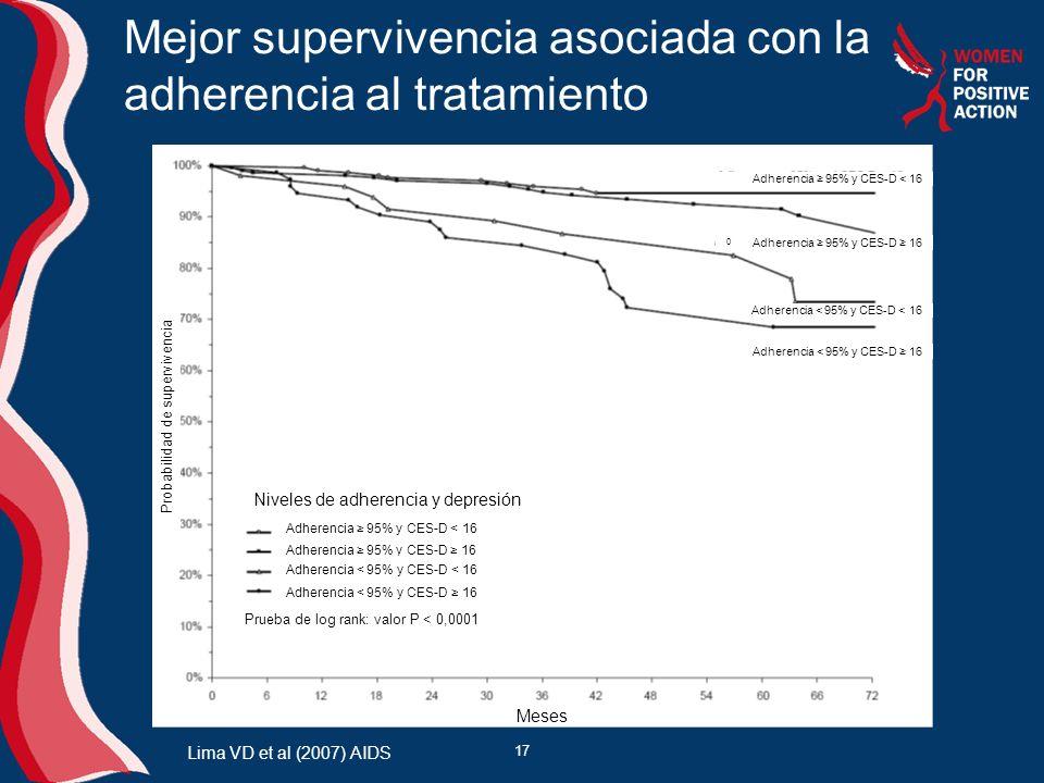 17 Mejor supervivencia asociada con la adherencia al tratamiento Lima VD et al (2007) AIDS Adherencia 95% y CES-D < 16 Adherencia 95% y CES-D 16 Adher