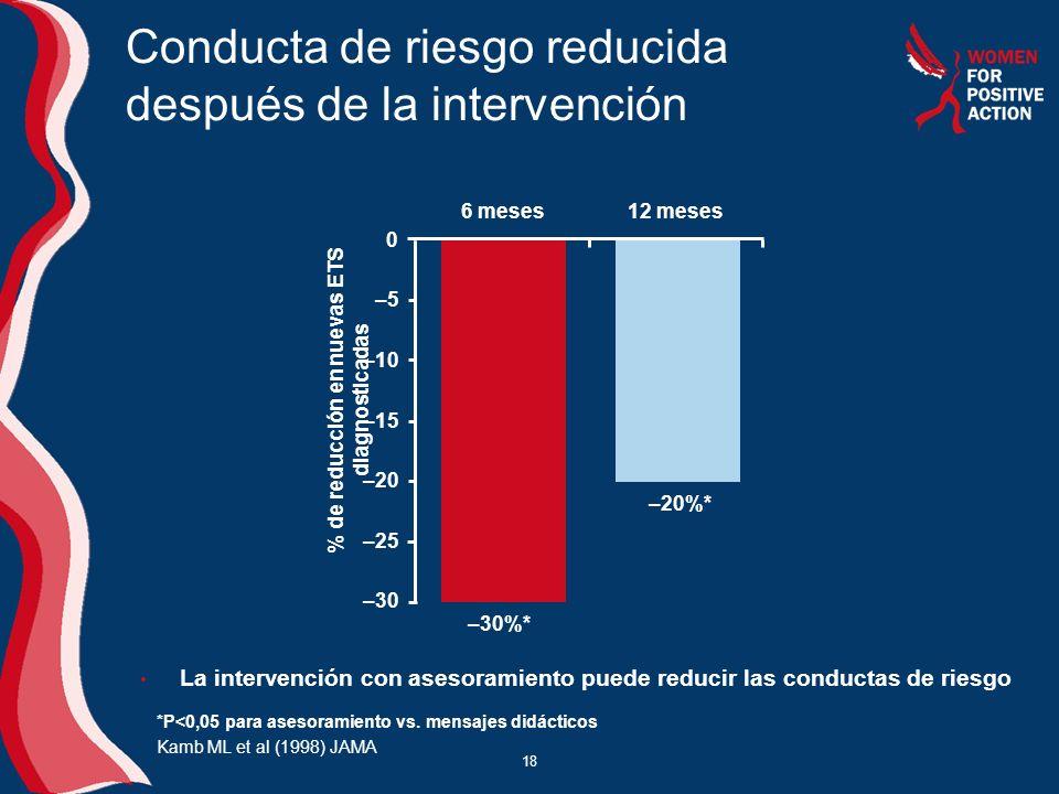 18 % de reducción en nuevas ETS diagnosticadas –30 –25 –20 –15 –10 –5 0 6 meses 12 meses –20%* –30%* La intervención con asesoramiento puede reducir l