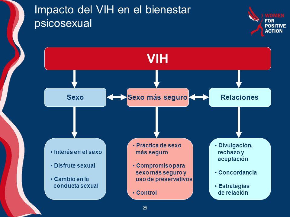 29 Impacto del VIH en el bienestar psicosexual VIH SexoSexo más seguroRelaciones Interés en el sexo Disfrute sexual Cambio en la conducta sexual Práct