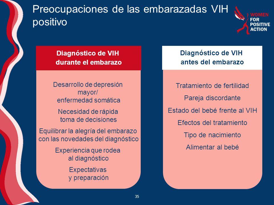 35 Preocupaciones de las embarazadas VIH positivo Desarrollo de depresión mayor/ enfermedad somática Necesidad de rápida toma de decisiones Equilibrar