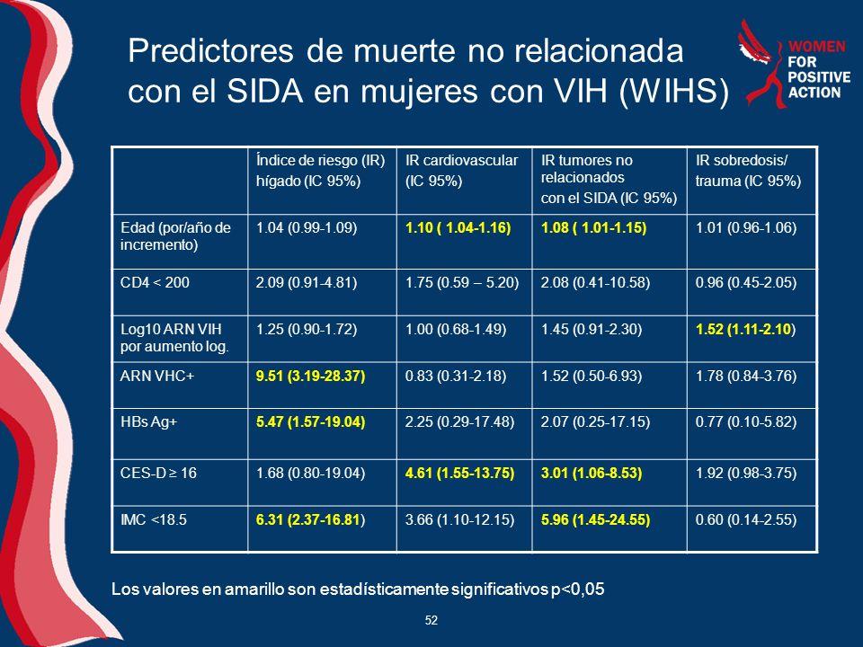 52 Predictores de muerte no relacionada con el SIDA en mujeres con VIH (WIHS) Índice de riesgo (IR) hígado (IC 95%) IR cardiovascular (IC 95%) IR tumo