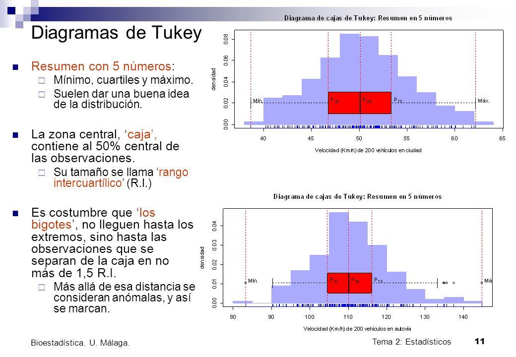Tema 2: Estadísticos11 Bioestadística. U. Málaga. Diagramas de Tukey Resumen con 5 números: Mínimo, cuartiles y máximo. Suelen dar una buena idea de l