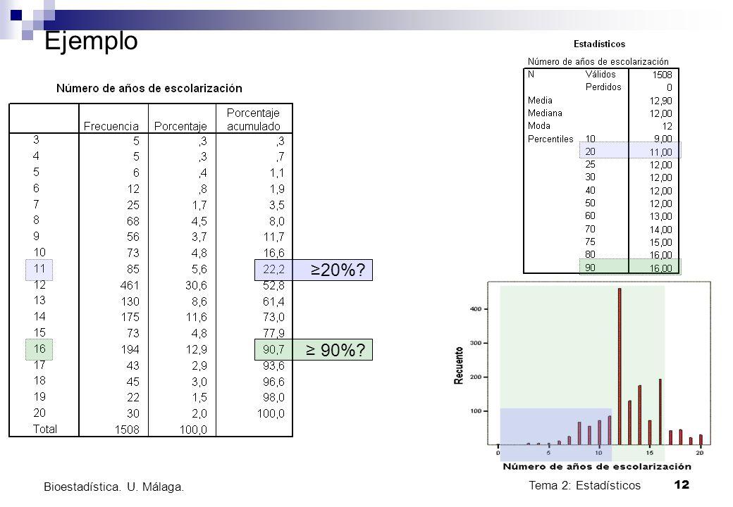 Tema 2: Estadísticos12 Bioestadística. U. Málaga. Ejemplo 20%? 90%?