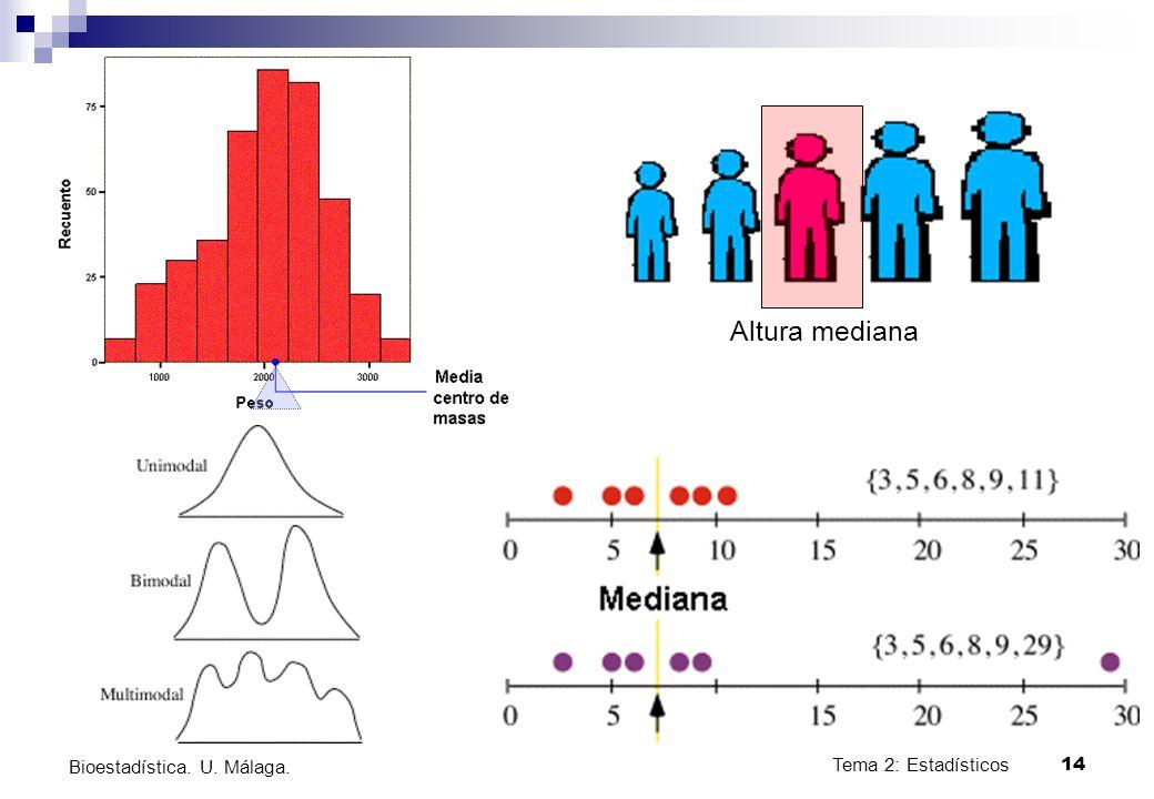 Tema 2: Estadísticos14 Bioestadística. U. Málaga. Altura mediana