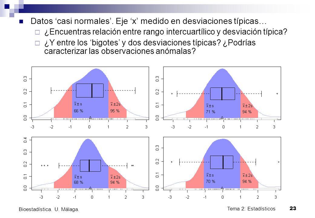 Tema 2: Estadísticos23 Bioestadística. U. Málaga. Datos casi normales. Eje x medido en desviaciones típicas… ¿Encuentras relación entre rango intercua