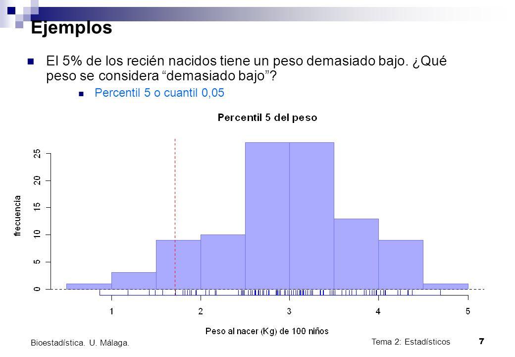 Tema 2: Estadísticos7 Bioestadística. U. Málaga. Ejemplos El 5% de los recién nacidos tiene un peso demasiado bajo. ¿Qué peso se considera demasiado b