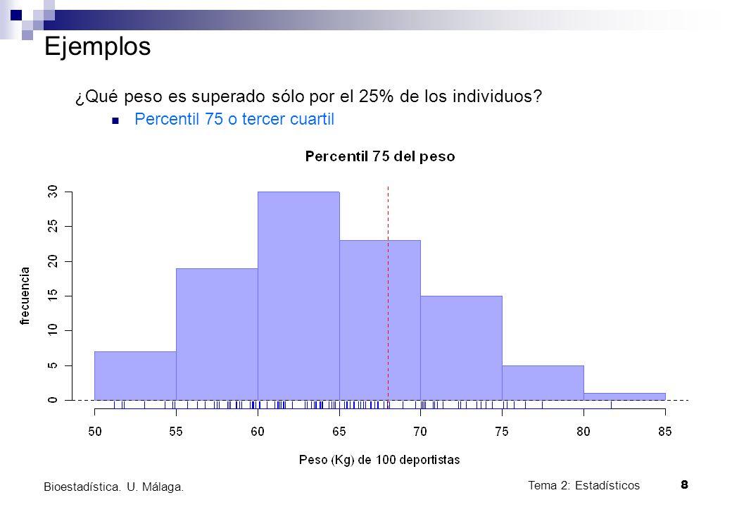 Tema 2: Estadísticos8 Bioestadística. U. Málaga. Ejemplos ¿Qué peso es superado sólo por el 25% de los individuos? Percentil 75 o tercer cuartil