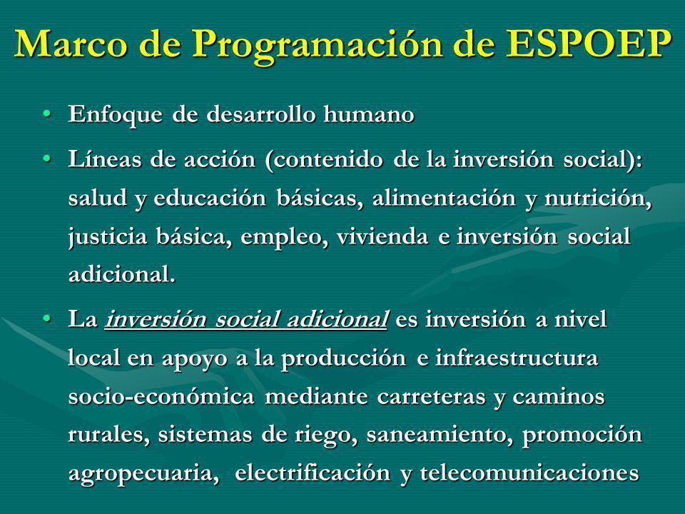 Marco de Programación de ESPOEP Enfoque de desarrollo humanoEnfoque de desarrollo humano Líneas de acción (contenido de la inversión social): salud y