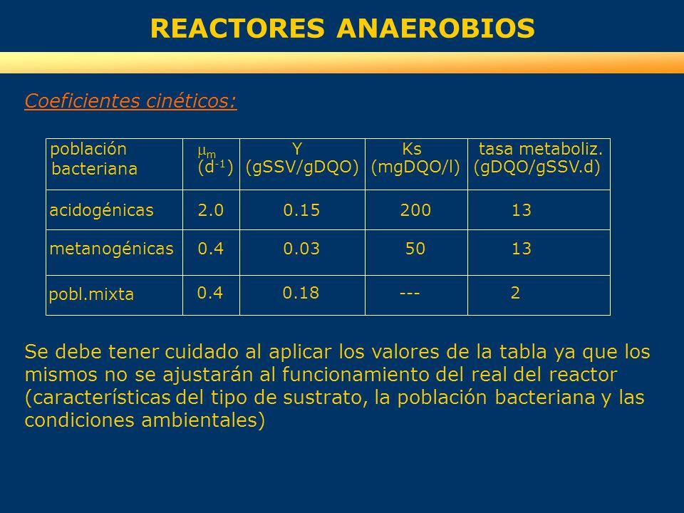 Coeficientes cinéticos: Se debe tener cuidado al aplicar los valores de la tabla ya que los mismos no se ajustarán al funcionamiento del real del reac