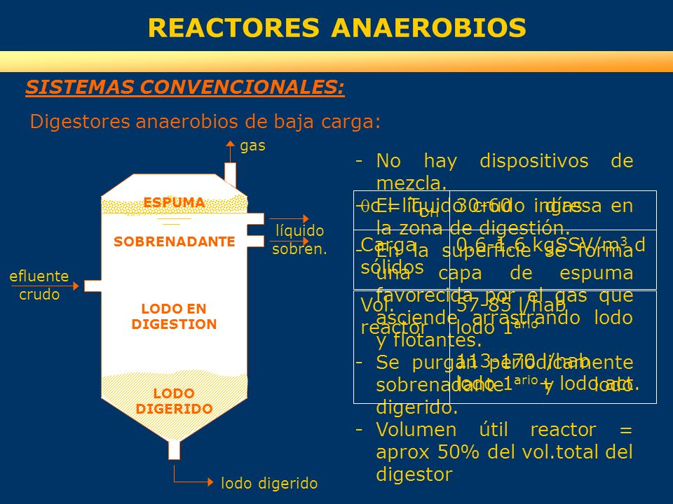 REACTORES ANAEROBIOS SISTEMAS CONVENCIONALES: -No hay dispositivos de mezcla. -El líquido crudo ingresa en la zona de digestión. -En la superficie se