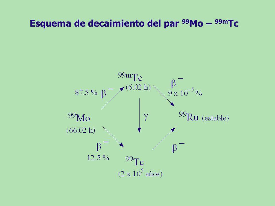 Esquema de decaimiento del par 99 Mo – 99m Tc