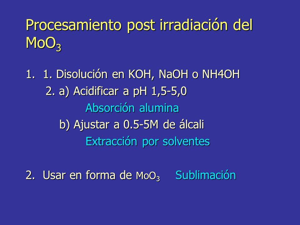 Procesamiento post irradiación del MoO 3 1. 1. Disolución en KOH, NaOH o NH4OH 2. a) Acidificar a pH 1,5-5,0 Absorción alumina b) Ajustar a 0.5-5M de