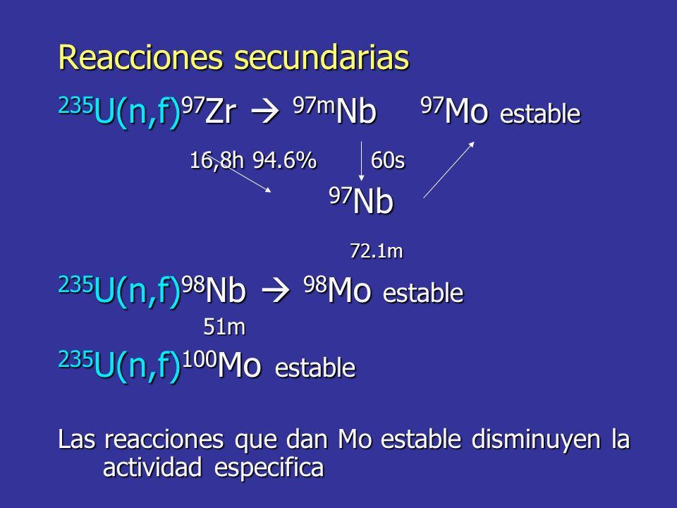 Reacciones secundarias 235 U(n,f) 97 Zr 97m Nb 97 Mo estable 16,8h 94.6% 60s 16,8h 94.6% 60s 97 Nb 72.1m 72.1m 235 U(n,f) 98 Nb 98 Mo estable 51m 51m 235 U(n,f) 100 Mo estable Las reacciones que dan Mo estable disminuyen la actividad especifica
