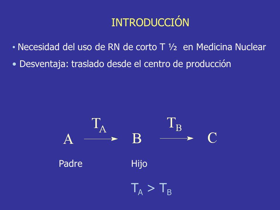 Necesidad del uso de RN de corto T ½ en Medicina Nuclear Desventaja: traslado desde el centro de producción INTRODUCCIÓN Padre Hijo T A > T B