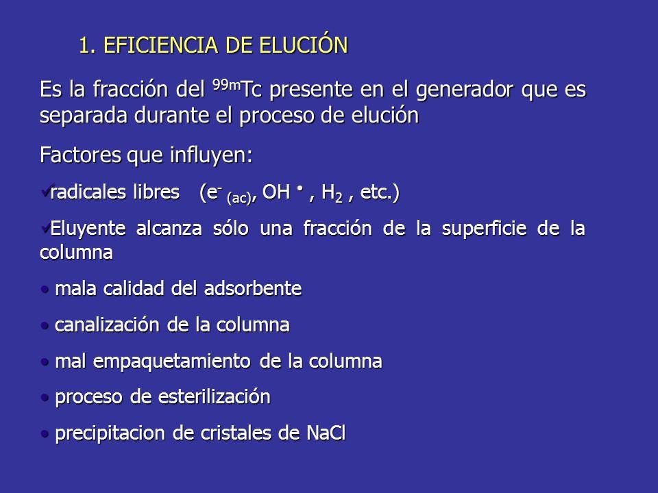 1. EFICIENCIA DE ELUCIÓN Es la fracción del 99m Tc presente en el generador que es separada durante el proceso de elución Factores que influyen: radic
