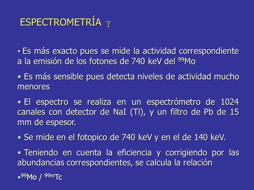 ESPECTROMETRÍA ESPECTROMETRÍA Es más exacto pues se mide la actividad correspondiente a la emisión de los fotones de 740 keV del 99 Mo Es más sensible pues detecta niveles de actividad mucho menores Es más sensible pues detecta niveles de actividad mucho menores El espectro se realiza en un espectrómetro de 1024 canales con detector de NaI (Tl), y un filtro de Pb de 15 mm de espesor.
