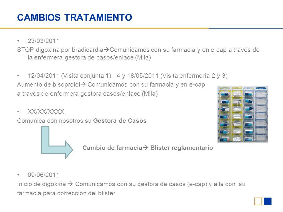 CAMBIOS TRATAMIENTO 23/03/2011 STOP digoxina por bradicardia Comunicamos con su farmacia y en e-cap a través de la enfermera gestora de casos/enlace (Mila) 12/04/2011 (Visita conjunta 1) - 4 y 18/05/2011 (Visita enfermería 2 y 3) Aumento de bisoprolol Comunicamos con su farmacia y en e-cap a través de enfermera gestora casos/enlace (Mila) XX/XX/XXXX Comunica con nosotros su Gestora de Casos Cambio de farmacia Blister reglamentario 09/06/2011 Inicio de digoxina Comunicamos con su gestora de casos (e-cap) y ella con su farmacia para corrección del blister
