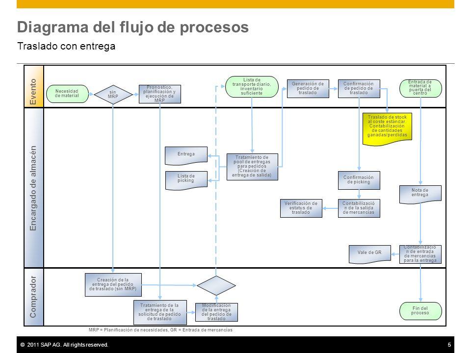 ©2011 SAP AG. All rights reserved.5 Diagrama del flujo de procesos Traslado con entrega Encargado de almacén Evento Comprador Pronóstico, planificació