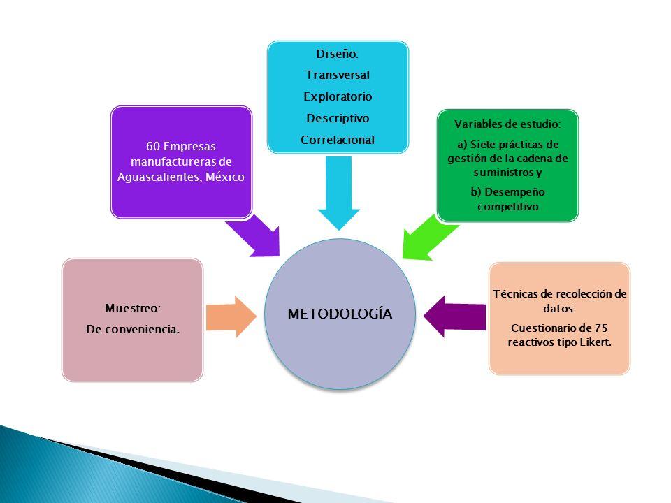 METODOLOGÍA Muestreo: De conveniencia. 60 Empresas manufactureras de Aguascalientes, México Diseño: Transversal Exploratorio Descriptivo Correlacional