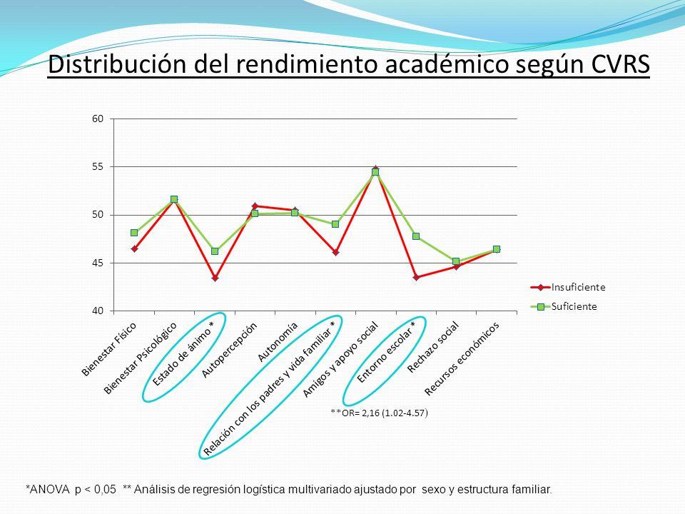 Distribución del rendimiento académico según CVRS *ANOVA p < 0,05 ** Análisis de regresión logística multivariado ajustado por sexo y estructura famil