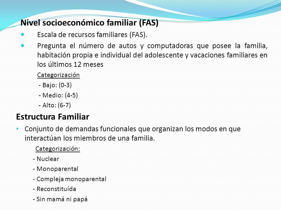 Resultados MujeresVaronesTotal Sexo Edad X (DE) Nivel Socioeconómico (FAS) % (n) Bajo Medio Alto Estructura Familiar % (n) Nuclear Monoparental Compleja Monoparental Reconstituída Sin mamá ni papá 265(52%) 13,6 (1,3) 27% (70) 43,4% (112 ) 29,5% (358) 57% (151) 25,3% (67) 2,6% (7) 12,1% (32) 3% (8) 287 (48%) 13,3 (1,3) 19,2% (53) 47,8% (132) 33% (91) 66,8% (191) 13,6% (39) 4,9% (14) 11,5% (33) 3,1% (9) 552 13,5 (1,3) 23% (123) 45,7% (244) 31,3% (167) 62,1% (342) 19,2% (106) 3,8% (21) 11,8% (65) 3,1% (179 Características sociodemográficas de la muestra