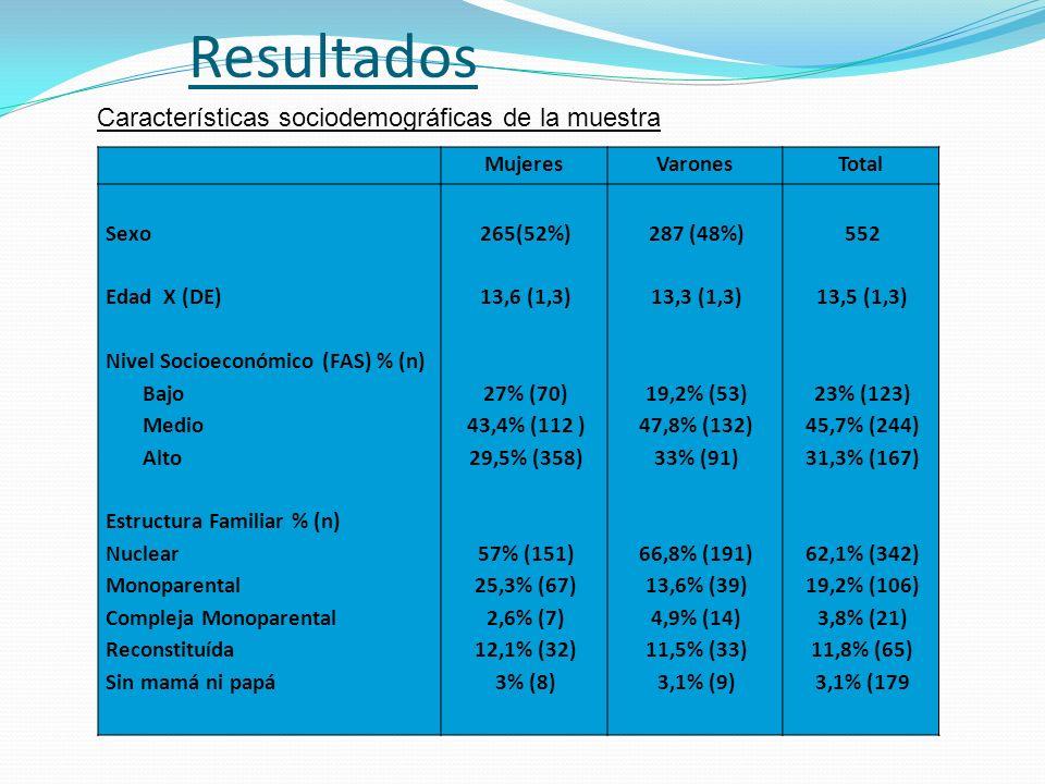 Resultados MujeresVaronesTotal Sexo Edad X (DE) Nivel Socioeconómico (FAS) % (n) Bajo Medio Alto Estructura Familiar % (n) Nuclear Monoparental Comple