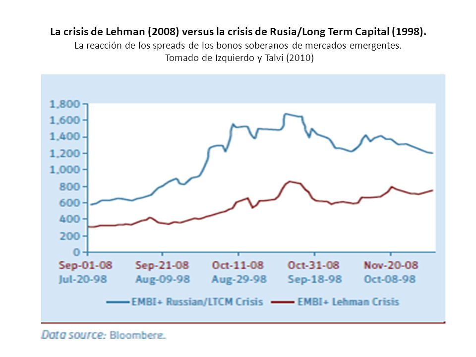 La crisis de Lehman (2008) versus la crisis de Rusia/Long Term Capital (1998).