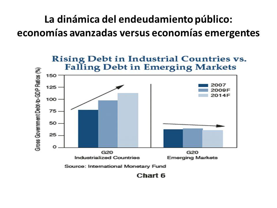 La dinámica del endeudamiento público: economías avanzadas versus economías emergentes