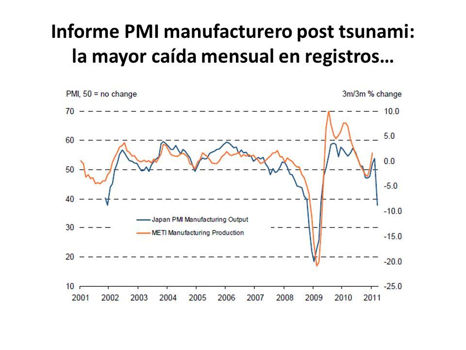 Informe PMI manufacturero post tsunami: la mayor caída mensual en registros…