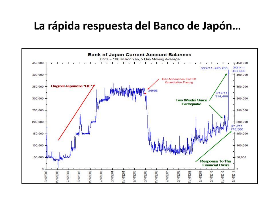 La rápida respuesta del Banco de Japón…
