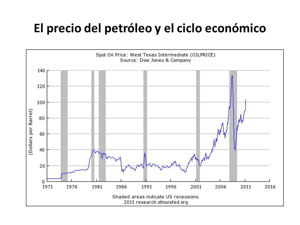 El precio del petróleo y el ciclo económico