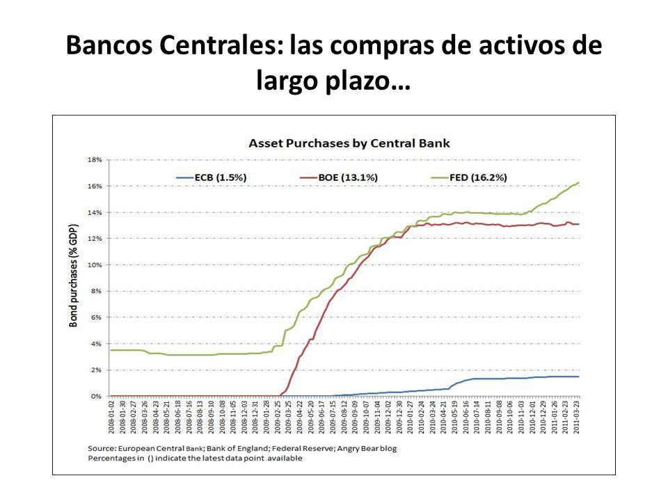 Bancos Centrales: las compras de activos de largo plazo…
