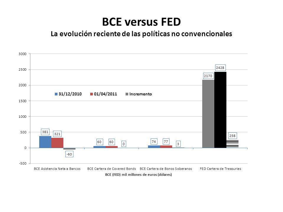 BCE versus FED La evolución reciente de las políticas no convencionales