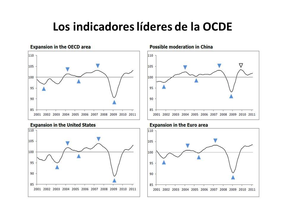 Los indicadores líderes de la OCDE