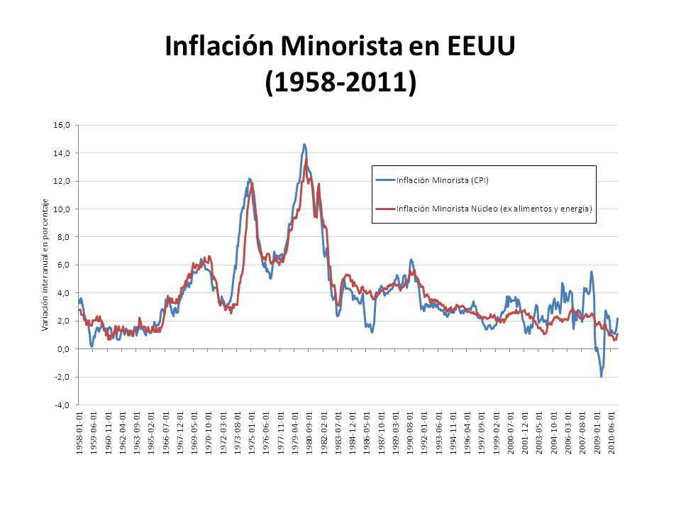 Inflación Minorista en EEUU (1958-2011)