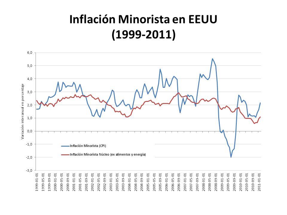Inflación Minorista en EEUU (1999-2011)
