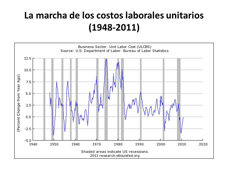 La marcha de los costos laborales unitarios (1948-2011)