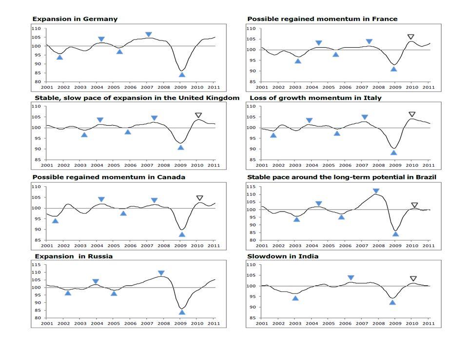 Los cambios en la apreciación de los riesgos de crédito Reconsideración del riesgo (absoluto y relativo) de los mercados emergentes y entrada de capitales.