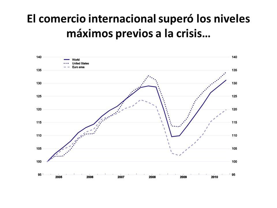 El comercio internacional superó los niveles máximos previos a la crisis…