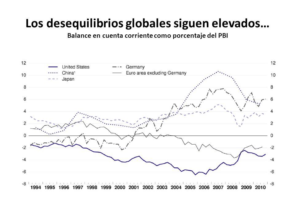 Los desequilibrios globales siguen elevados… Balance en cuenta corriente como porcentaje del PBI
