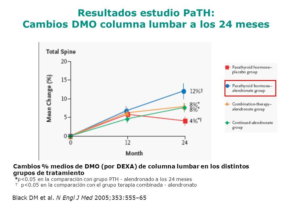 Resultados estudio PaTH: Cambios DMO columna lumbar a los 24 meses Black DM et al. N Engl J Med 2005;353:555–65 Cambios % medios de DMO (por DEXA) de