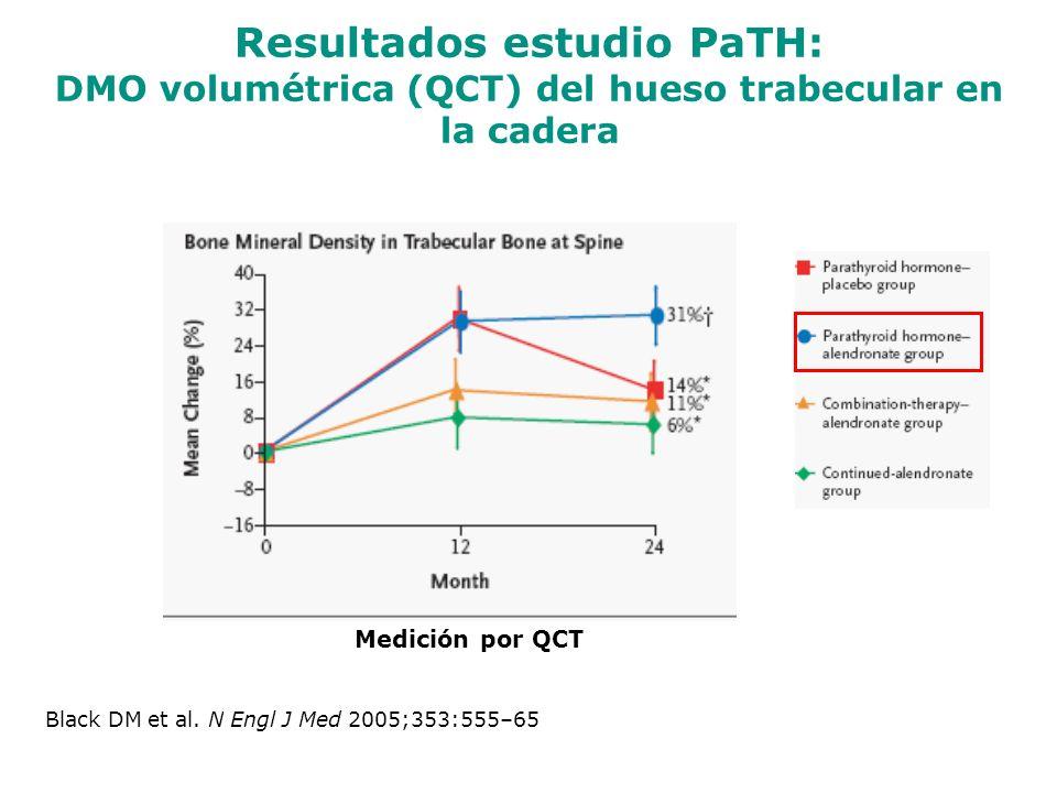 Black DM et al. N Engl J Med 2005;353:555–65 Resultados estudio PaTH: DMO volumétrica (QCT) del hueso trabecular en la cadera Medición por QCT