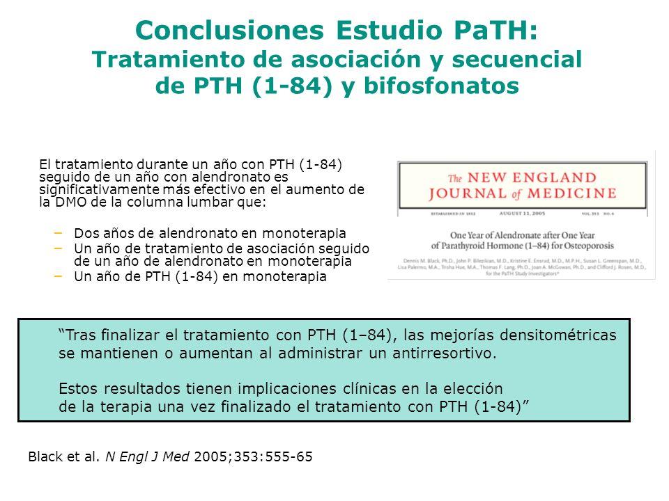 Tras finalizar el tratamiento con PTH (1–84), las mejorías densitométricas se mantienen o aumentan al administrar un antirresortivo. Estos resultados
