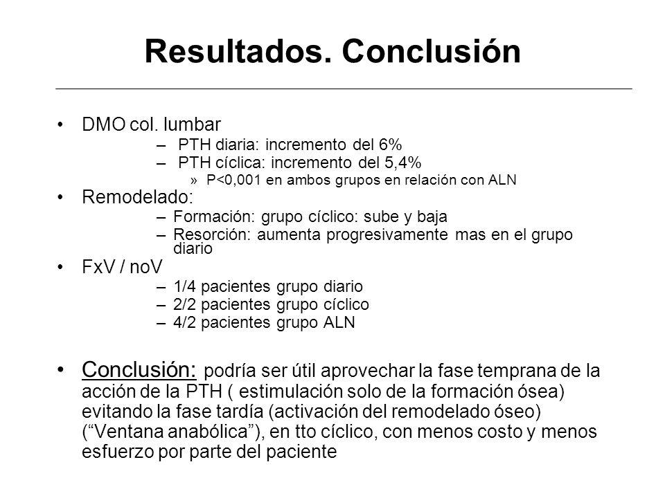 Resultados. Conclusión DMO col. lumbar – PTH diaria: incremento del 6% – PTH cíclica: incremento del 5,4% »P<0,001 en ambos grupos en relación con ALN