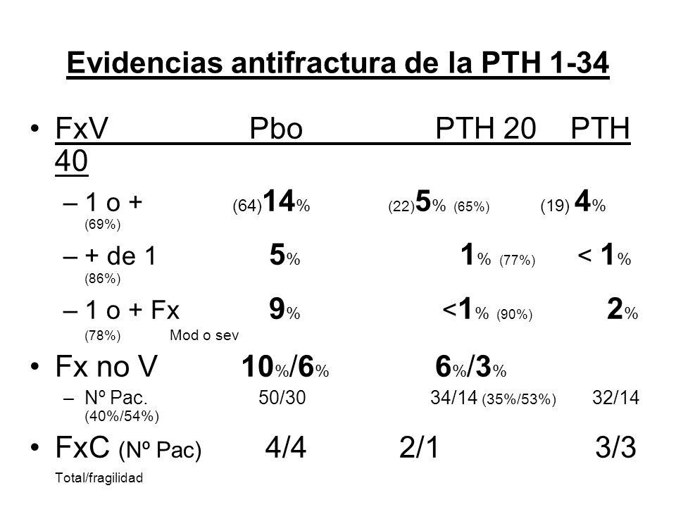 Evidencias antifractura de la PTH 1-34 FxV PboPTH 20PTH 40 –1 o + (64) 14 % (22) 5 % (65%) (19) 4 % (69%) –+ de 1 5 % 1 % (77%) < 1 % (86%) –1 o + Fx 9 % < 1 % (90%) 2 % (78%) Mod o sev Fx no V 10 % /6 % 6 % /3 % –Nº Pac.